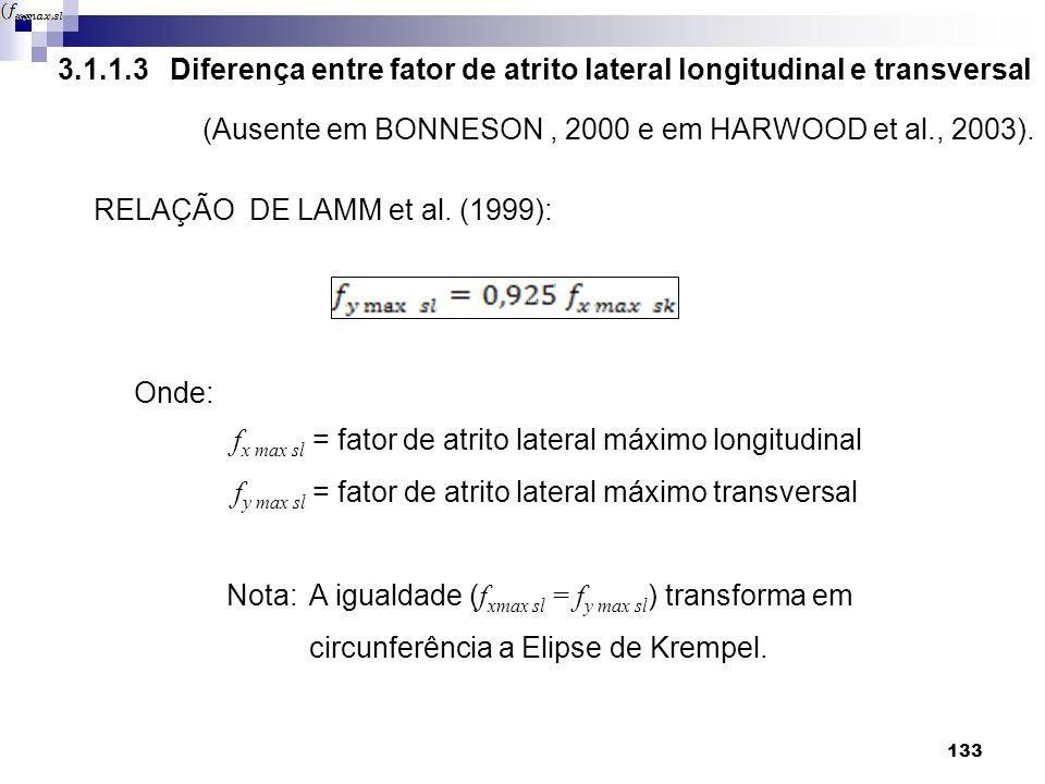 3.1.1.3 Diferença entre fator de atrito lateral longitudinal e transversal