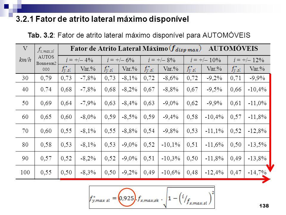 Fator de Atrito Lateral Máximo AUTOMÓVEIS