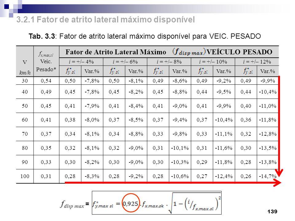 Fator de Atrito Lateral Máximo VEÍCULO PESADO
