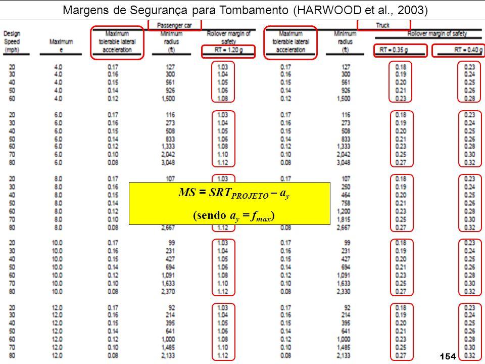 Margens de Segurança para Tombamento (HARWOOD et al., 2003)