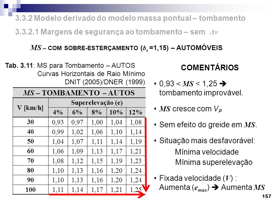 3.3.2 Modelo derivado do modelo massa pontual – tombamento