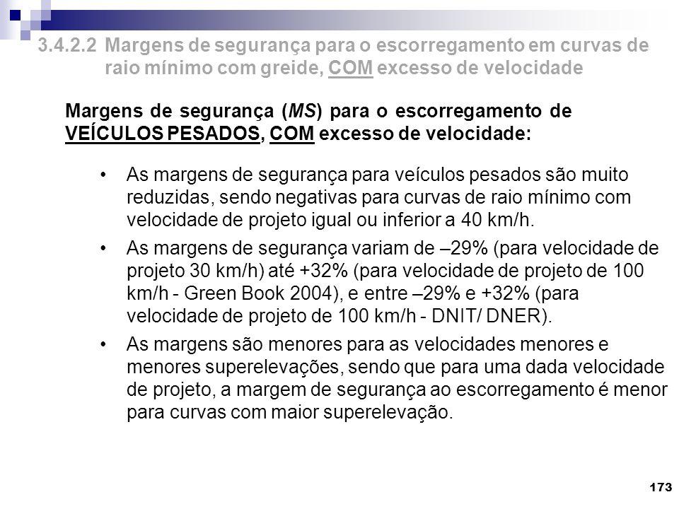 3.4.2.2 Margens de segurança para o escorregamento em curvas de raio mínimo com greide, COM excesso de velocidade
