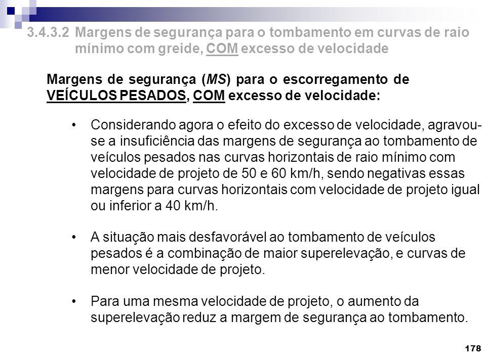 3.4.3.2 Margens de segurança para o tombamento em curvas de raio mínimo com greide, COM excesso de velocidade