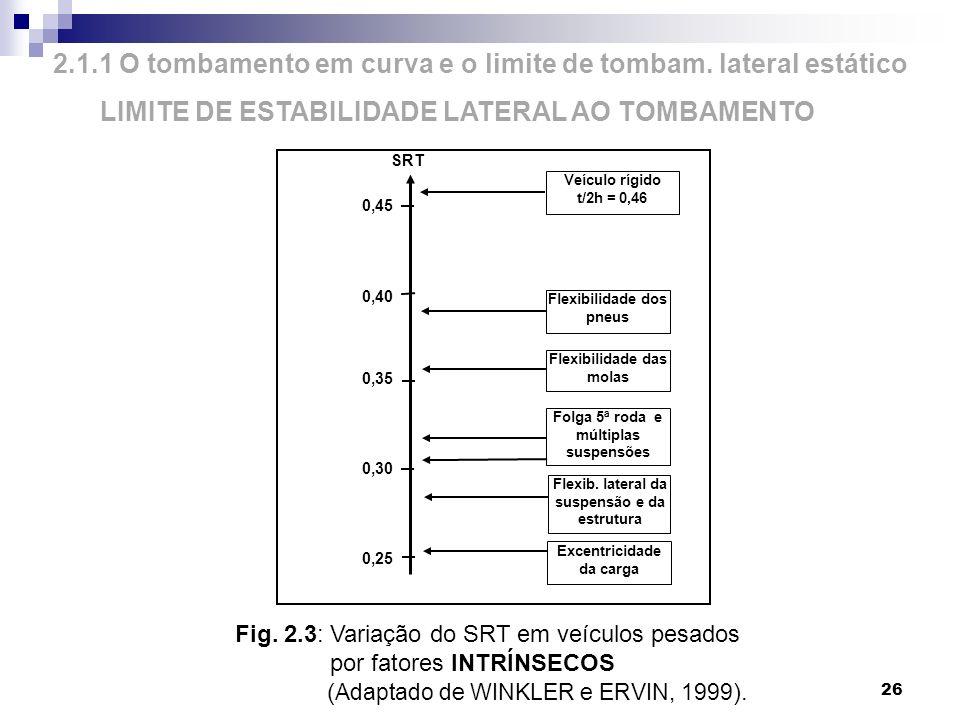 2.1.1 O tombamento em curva e o limite de tombam. lateral estático