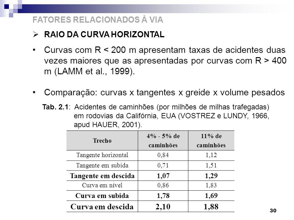 Comparação: curvas x tangentes x greide x volume pesados