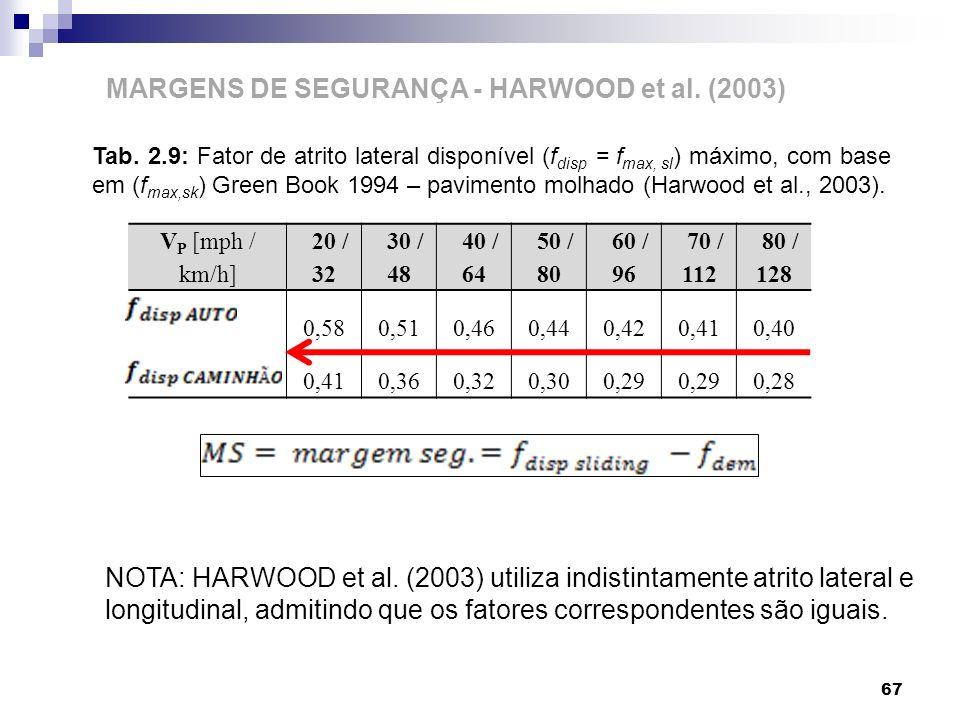 MARGENS DE SEGURANÇA - HARWOOD et al. (2003)