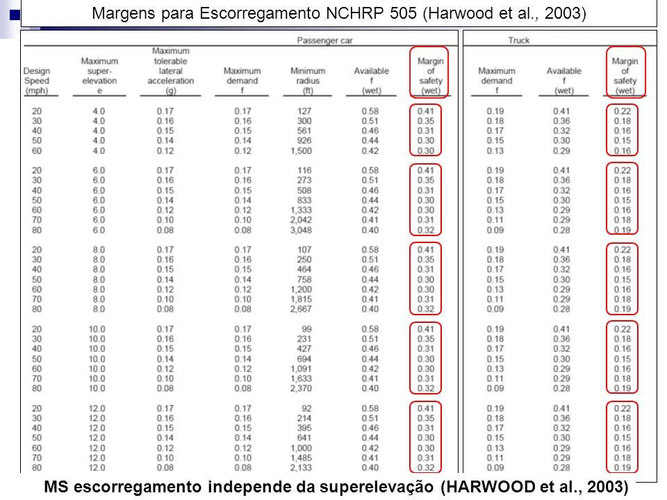 Margens para Escorregamento NCHRP 505 (Harwood et al., 2003)