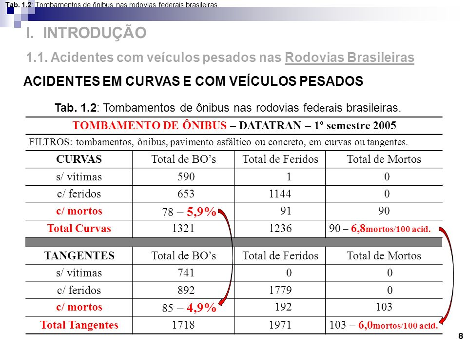 TOMBAMENTO DE ÔNIBUS – DATATRAN – 1º semestre 2005