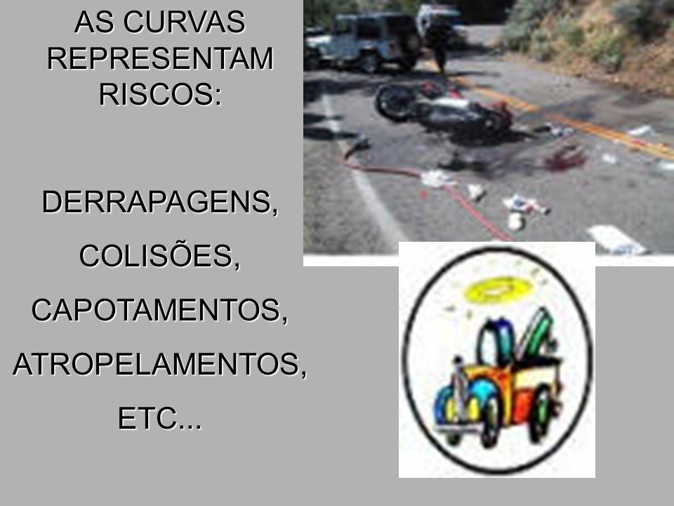 AS CURVAS REPRESENTAM RISCOS: