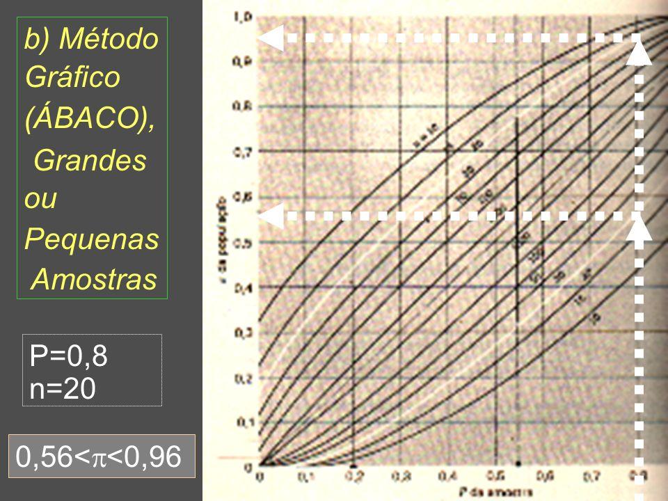b) Método Gráfico (ÁBACO), Grandes ou Pequenas Amostras P=0,8 n=20 0,56<<0,96