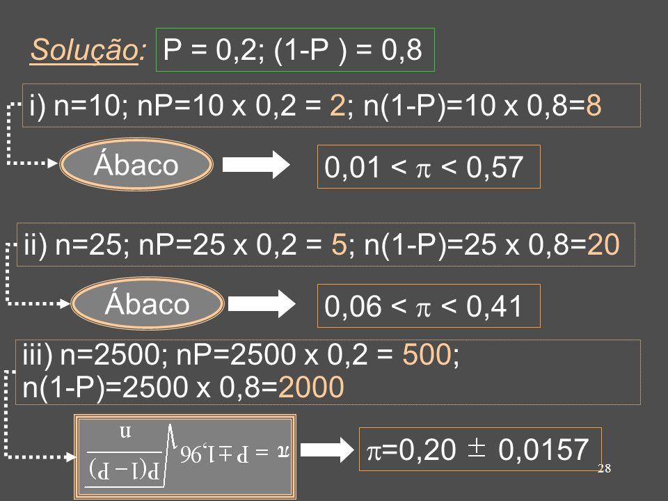 Solução: P = 0,2; (1-P ) = 0,8. i) n=10; nP=10 x 0,2 = 2; n(1-P)=10 x 0,8=8. Ábaco. 0,01 <  < 0,57.
