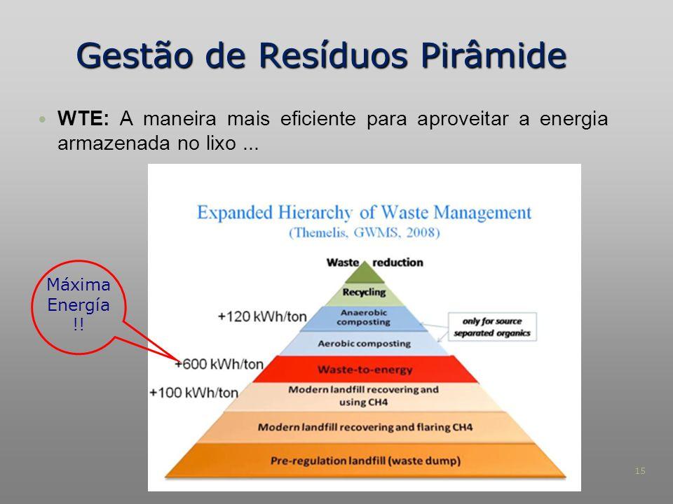 Gestão de Resíduos Pirâmide
