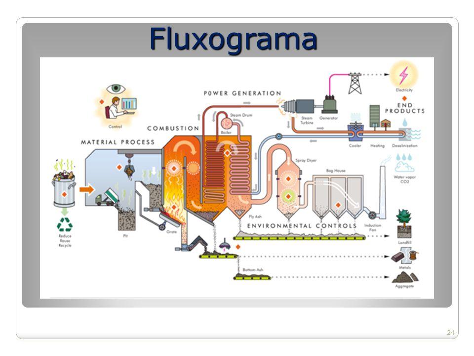 Fluxograma 24