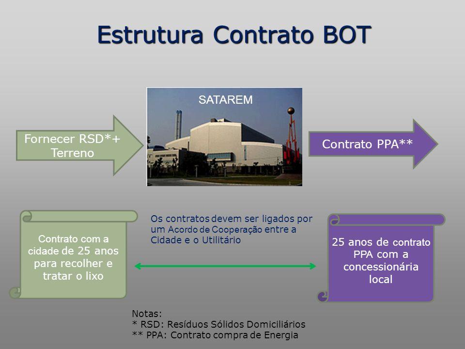 Estrutura Contrato BOT