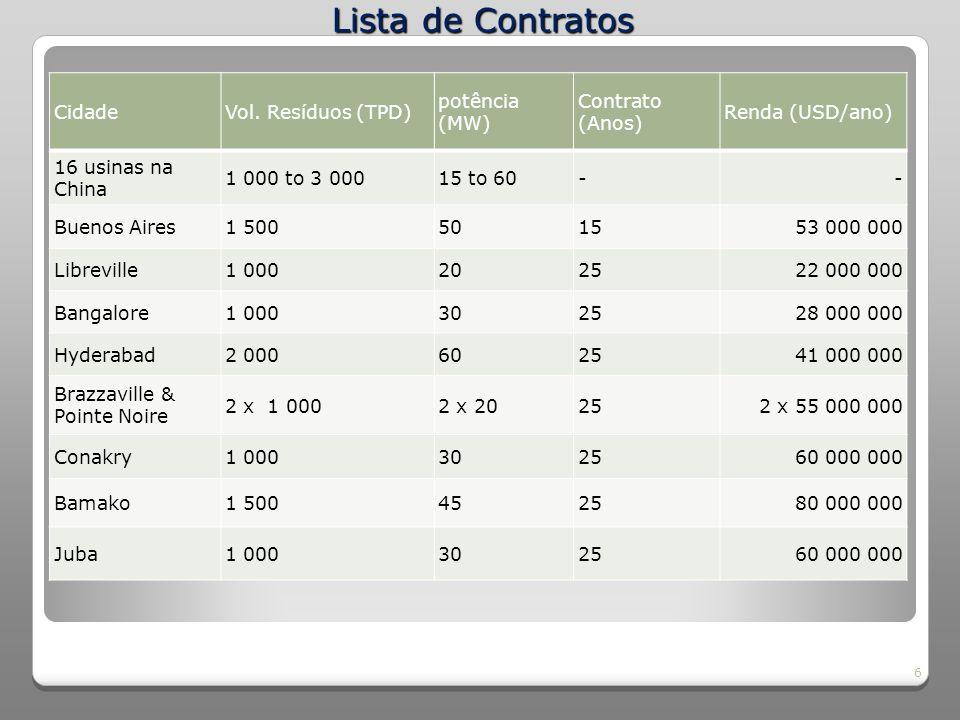 Lista de Contratos Cidade Vol. Resíduos (TPD) potência (MW)