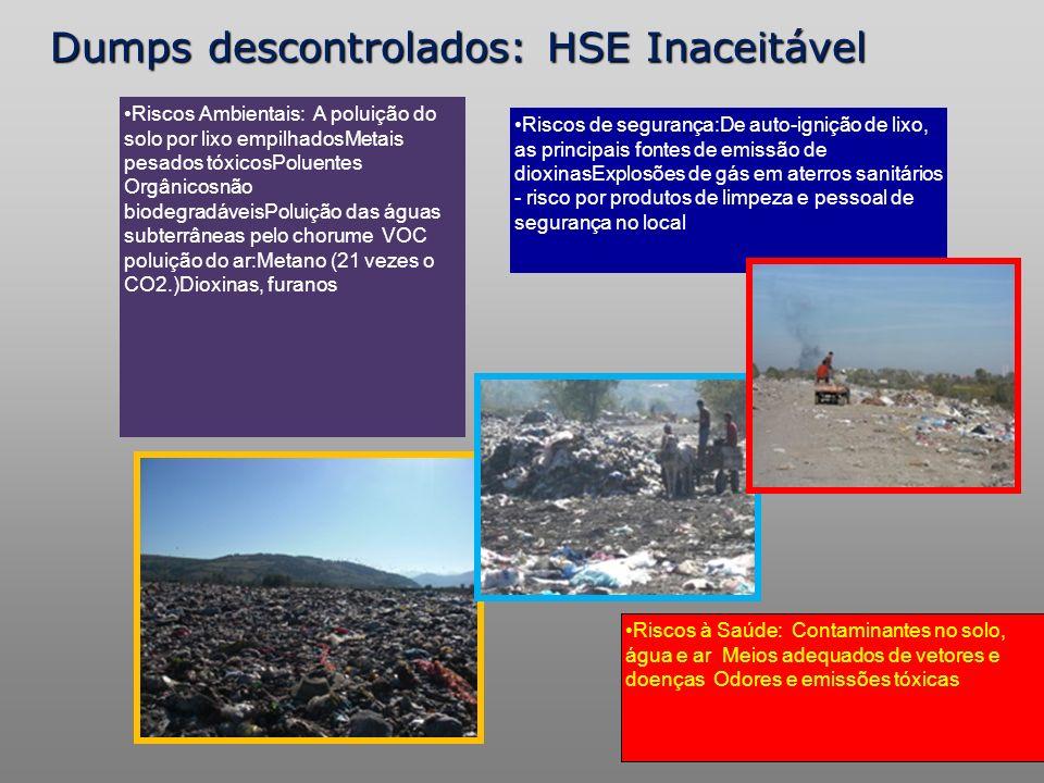Dumps descontrolados: HSE Inaceitável