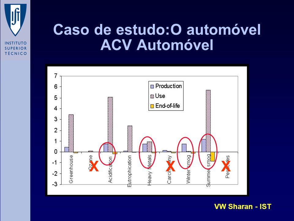 Caso de estudo:O automóvel ACV Automóvel