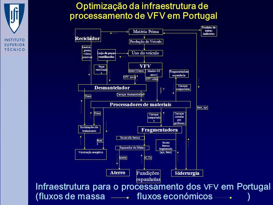 Optimização da infraestrutura de processamento de VFV em Portugal