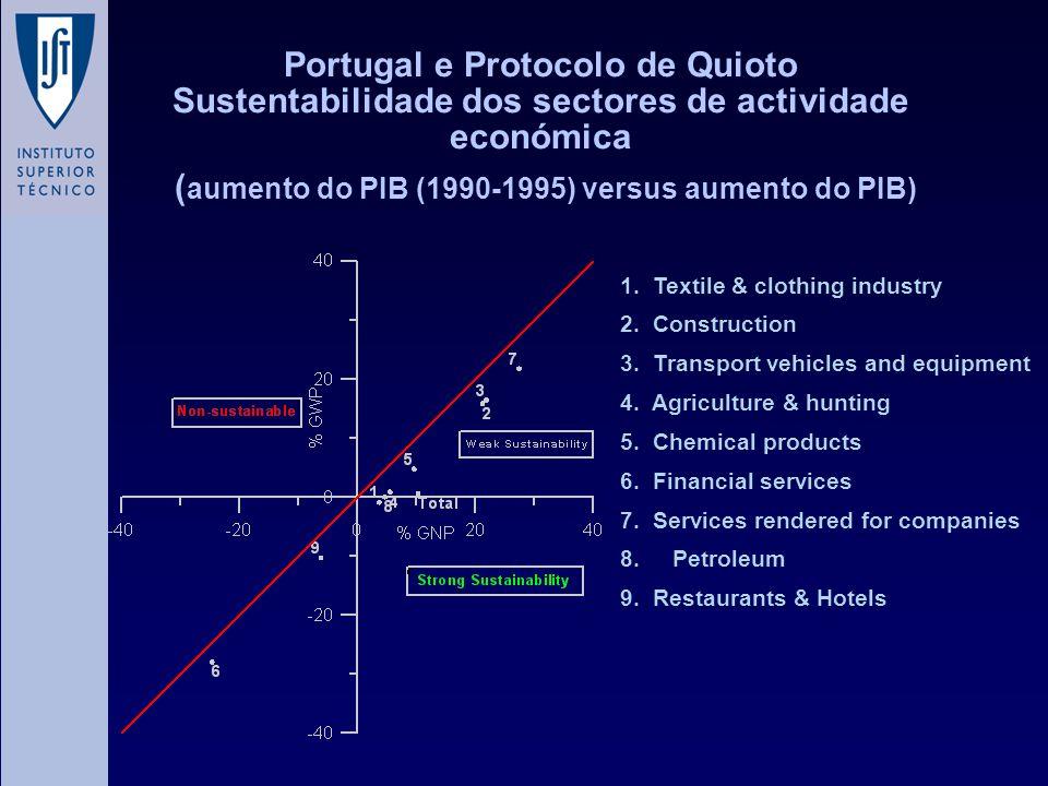 Portugal e Protocolo de Quioto Sustentabilidade dos sectores de actividade económica (aumento do PIB (1990-1995) versus aumento do PIB)