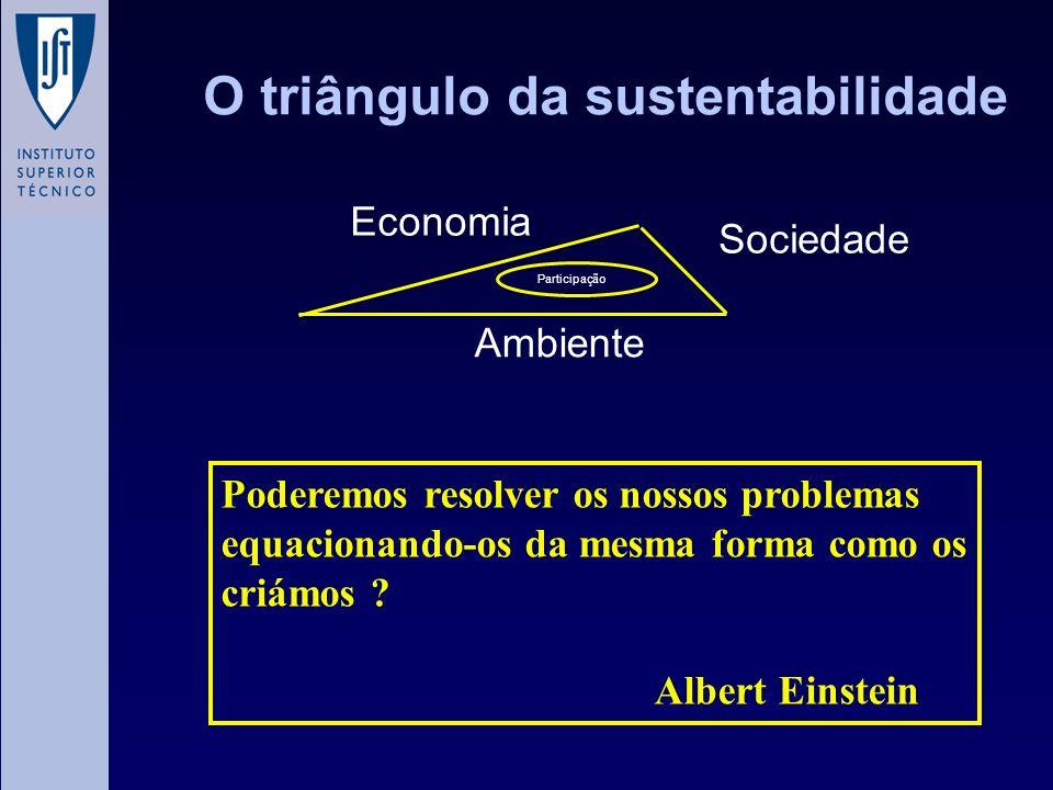 O triângulo da sustentabilidade