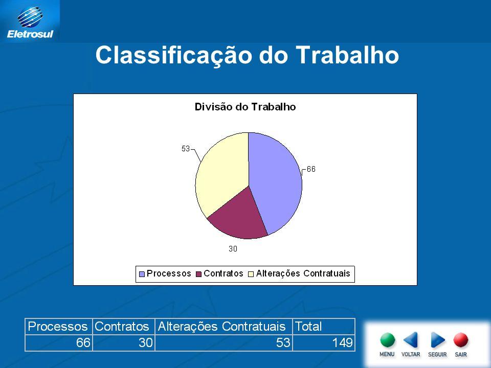Classificação do Trabalho