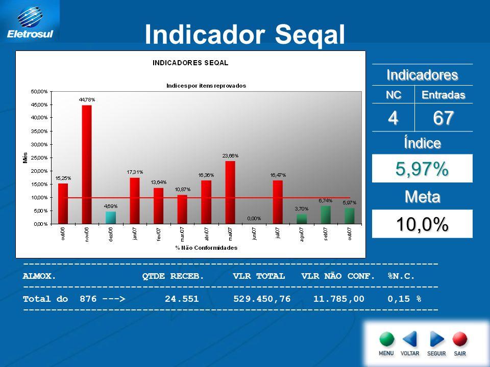 Indicador Seqal 4 67 5,97% 10,0% Meta Indicadores Índice NC Entradas