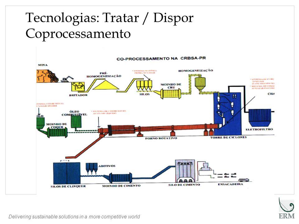 Tecnologias: Tratar / Dispor Coprocessamento