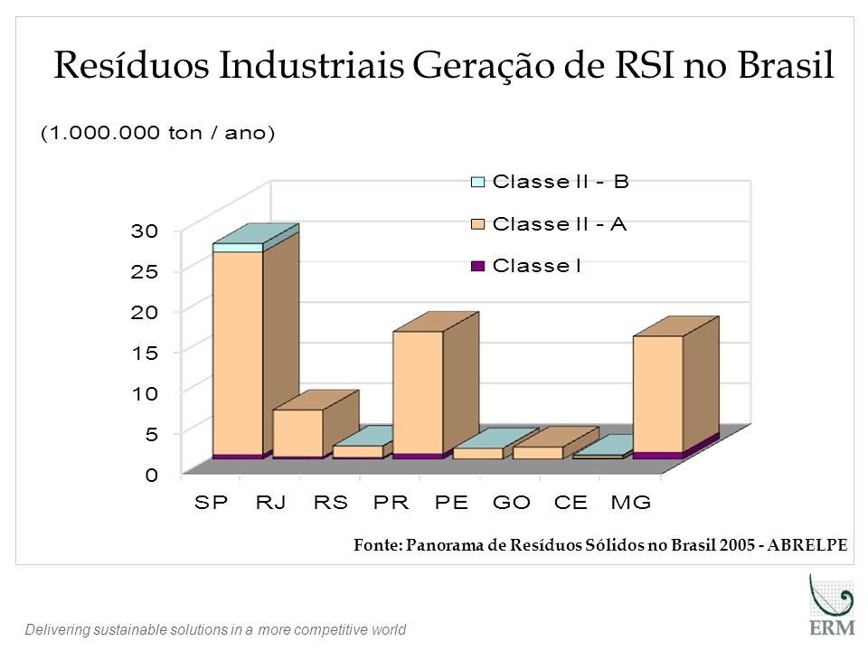 Resíduos Industriais Geração de RSI no Brasil