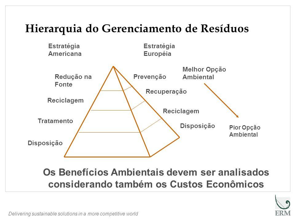 Hierarquia do Gerenciamento de Resíduos