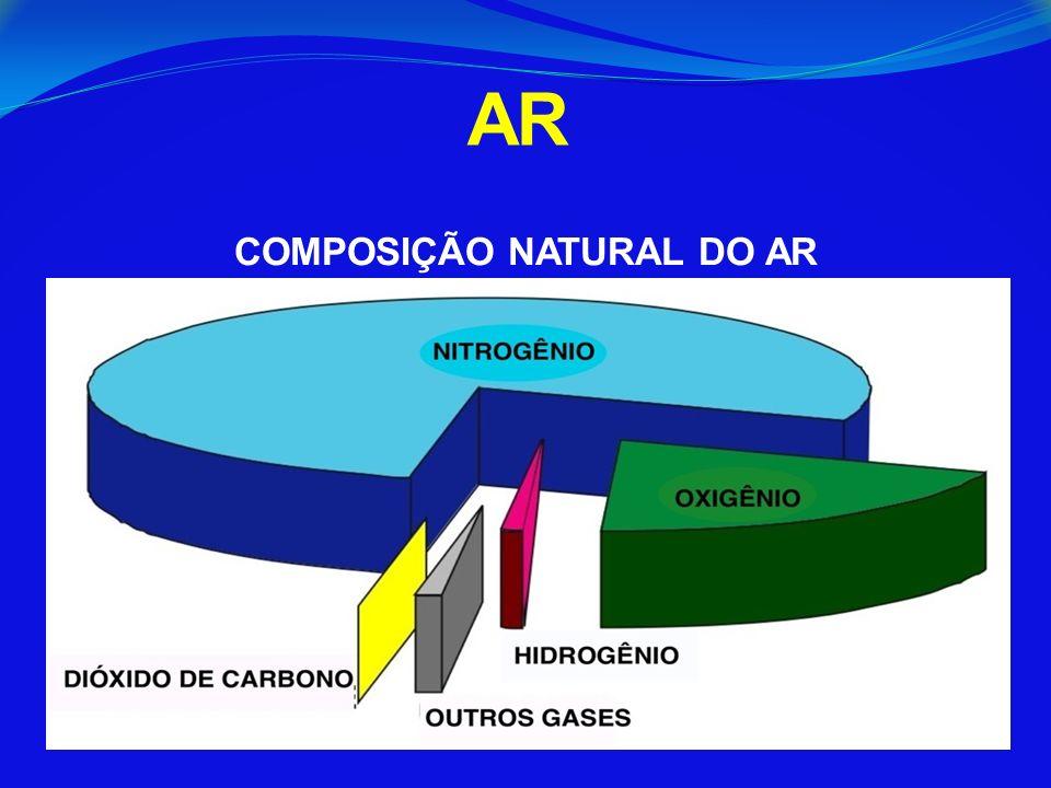 COMPOSIÇÃO NATURAL DO AR
