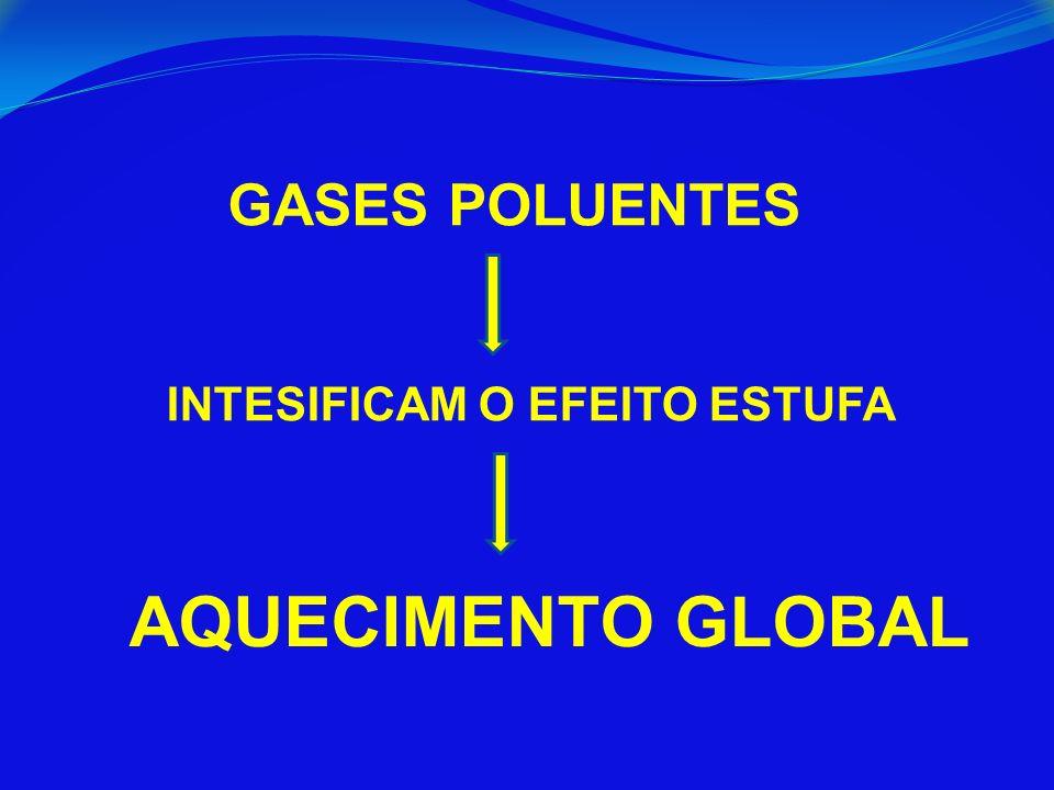 GASES POLUENTES INTESIFICAM O EFEITO ESTUFA AQUECIMENTO GLOBAL