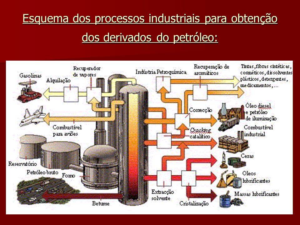 Esquema dos processos industriais para obtenção dos derivados do petróleo: