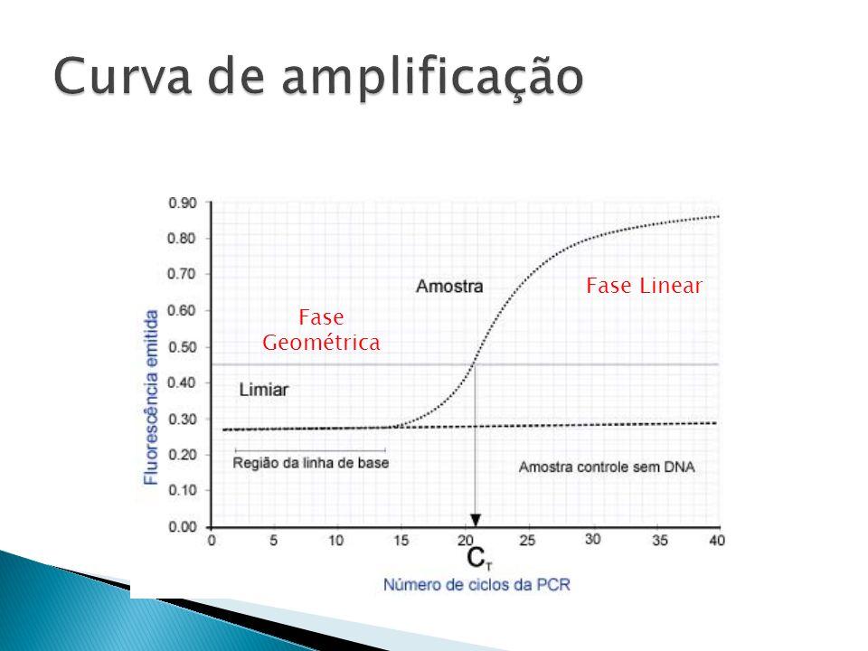 Curva de amplificação Fase Linear Fase Geométrica