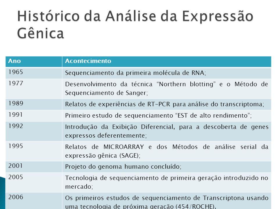 Histórico da Análise da Expressão Gênica