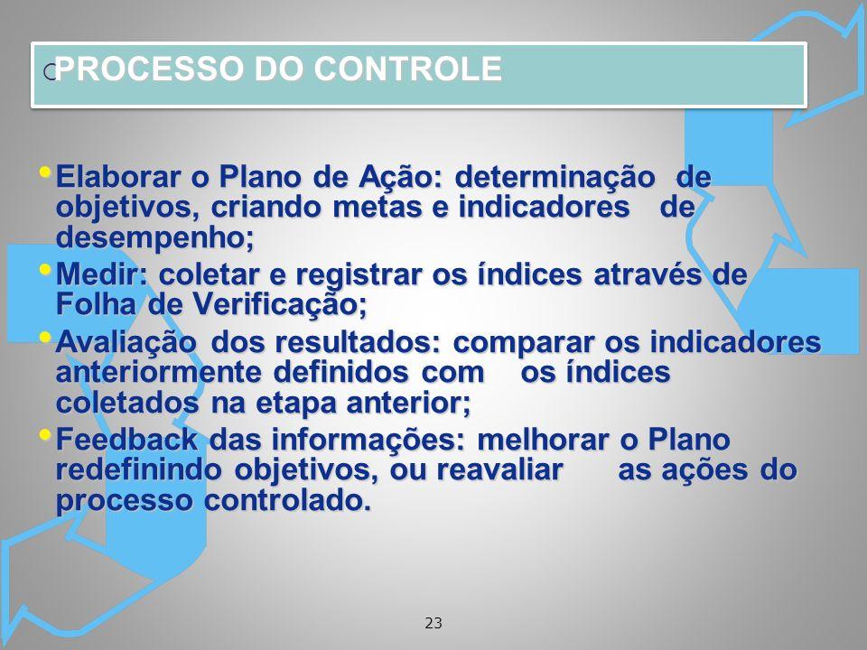 PROCESSO DO CONTROLE Elaborar o Plano de Ação: determinação de objetivos, criando metas e indicadores de desempenho;