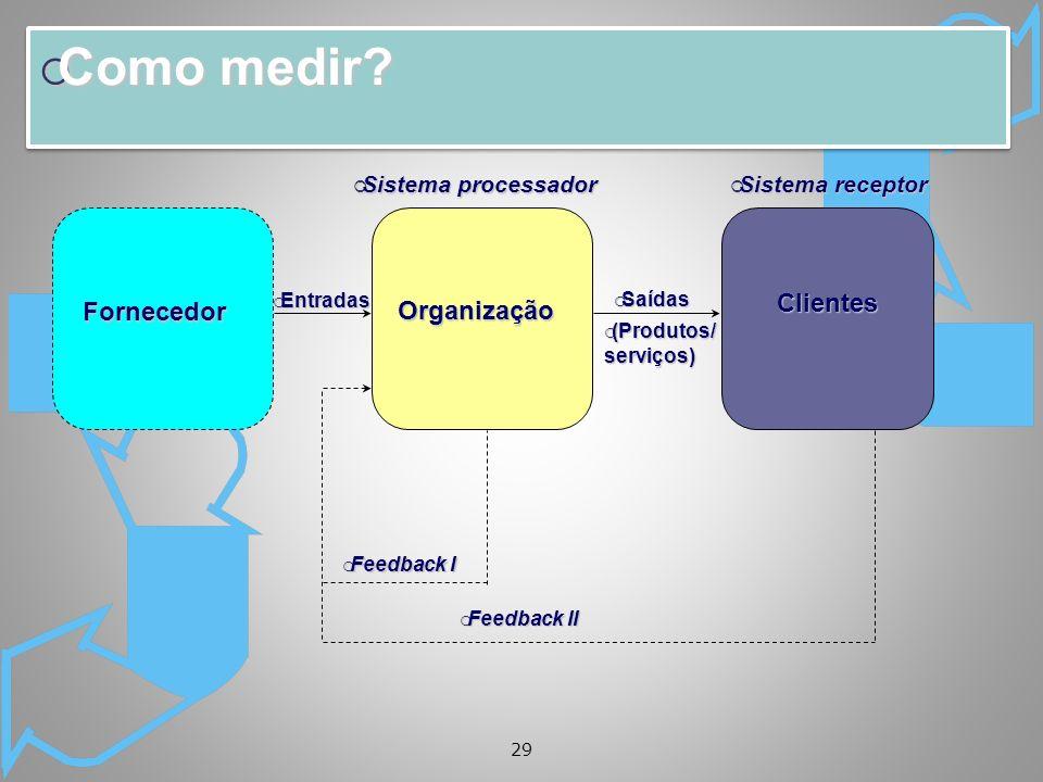Como medir Clientes Fornecedor Organização Sistema processador
