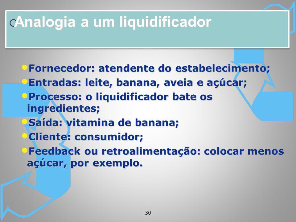 Analogia a um liquidificador