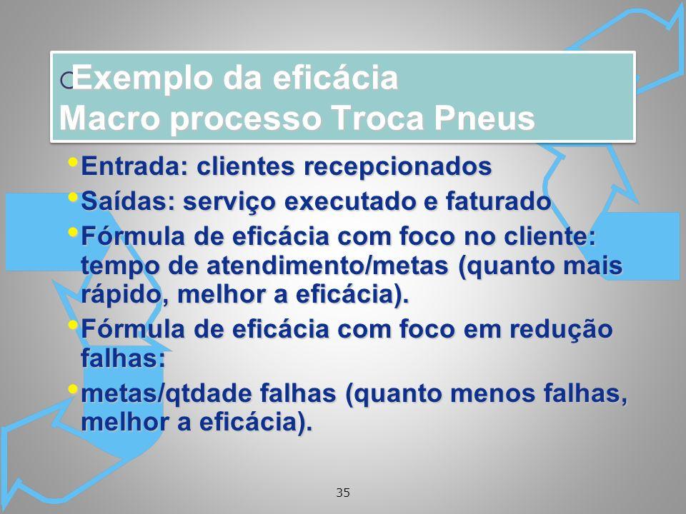 Exemplo da eficácia Macro processo Troca Pneus