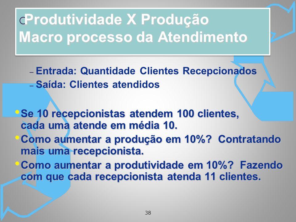 Produtividade X Produção Macro processo da Atendimento