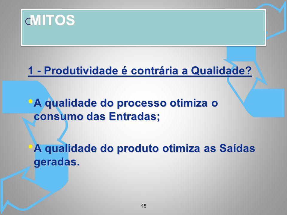 MITOS 1 - Produtividade é contrária a Qualidade