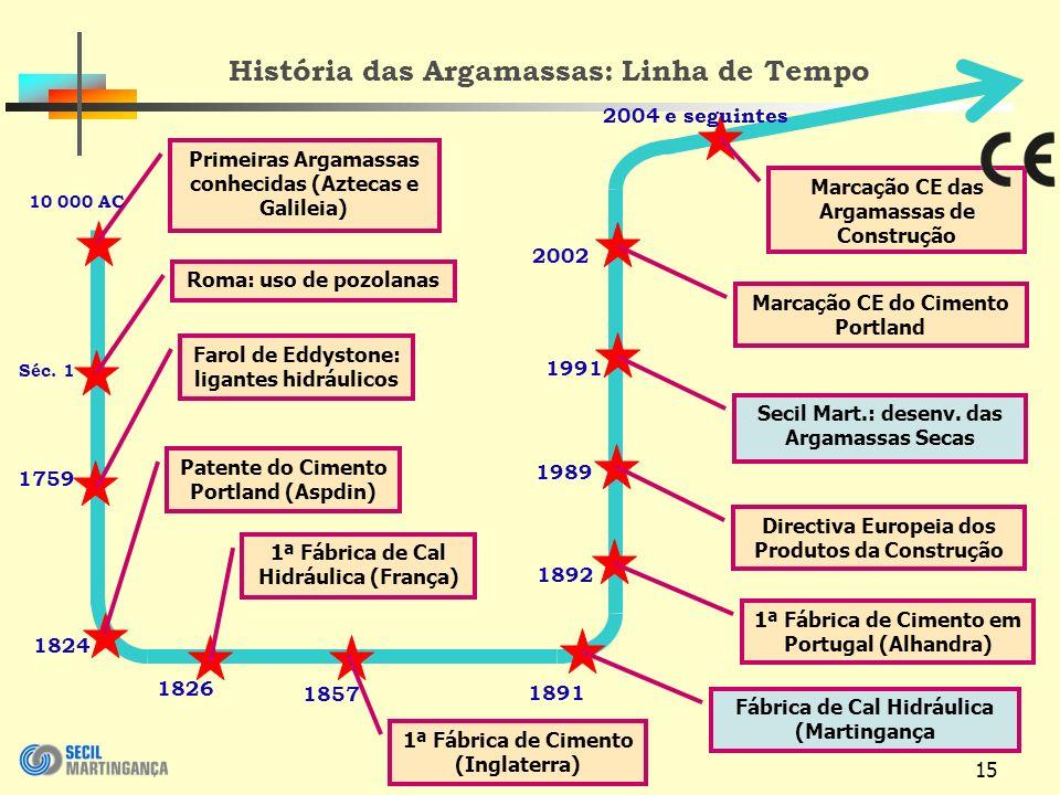História das Argamassas: Linha de Tempo