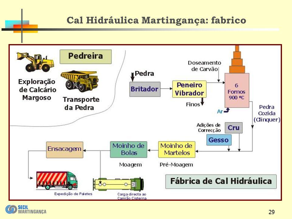 Cal Hidráulica Martingança: fabrico