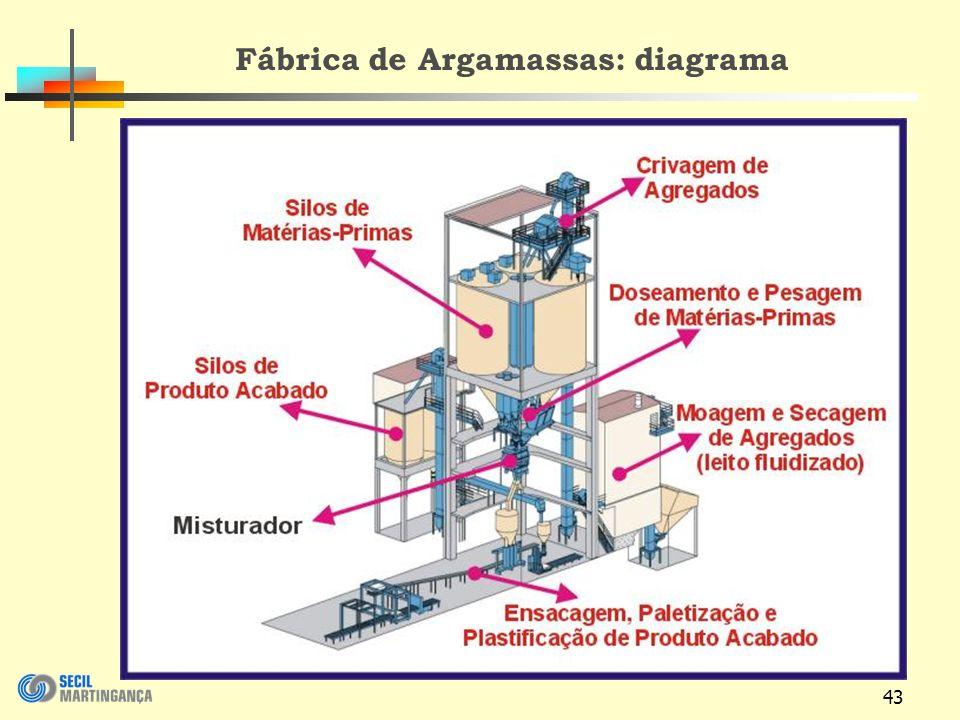 Fábrica de Argamassas: diagrama