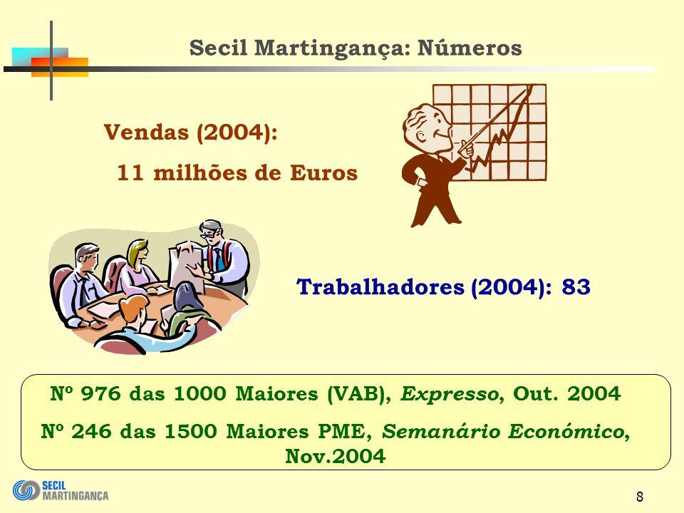 Secil Martingança: Números 11 milhões de Euros