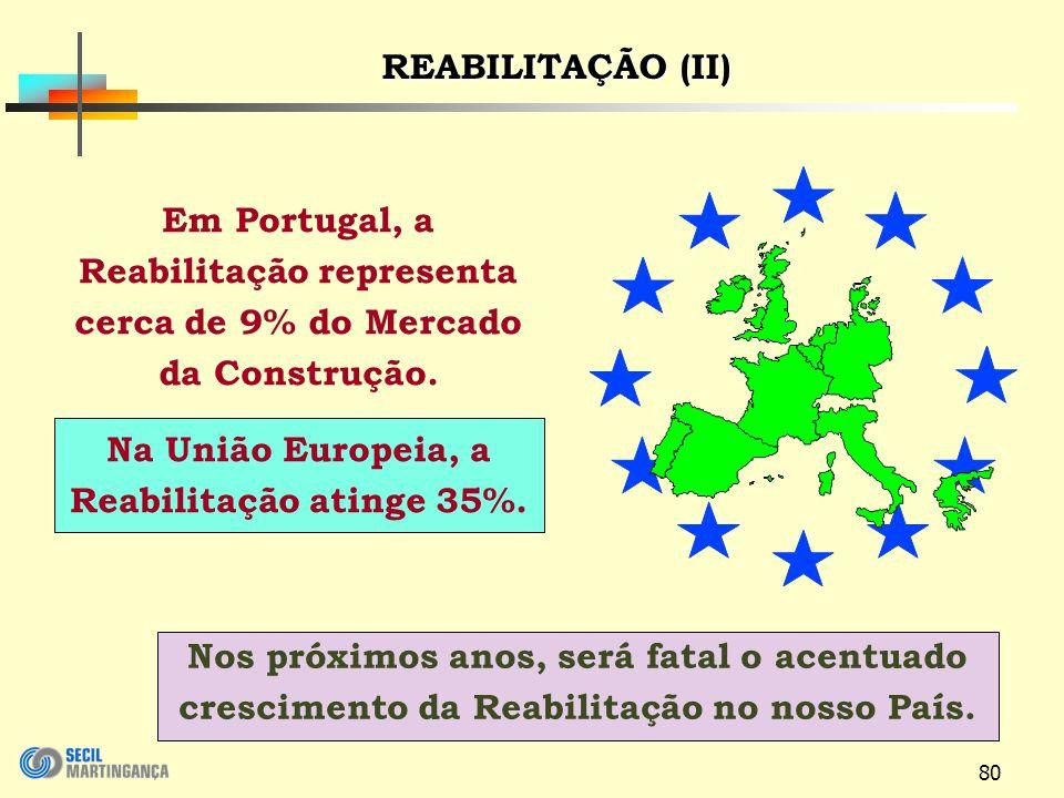 Na União Europeia, a Reabilitação atinge 35%.