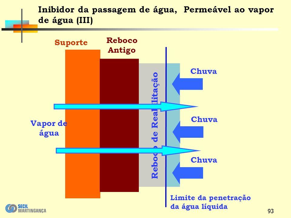 Inibidor da passagem de água, Permeável ao vapor de água (III)