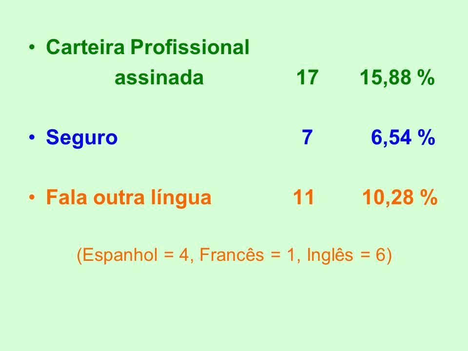 (Espanhol = 4, Francês = 1, Inglês = 6)