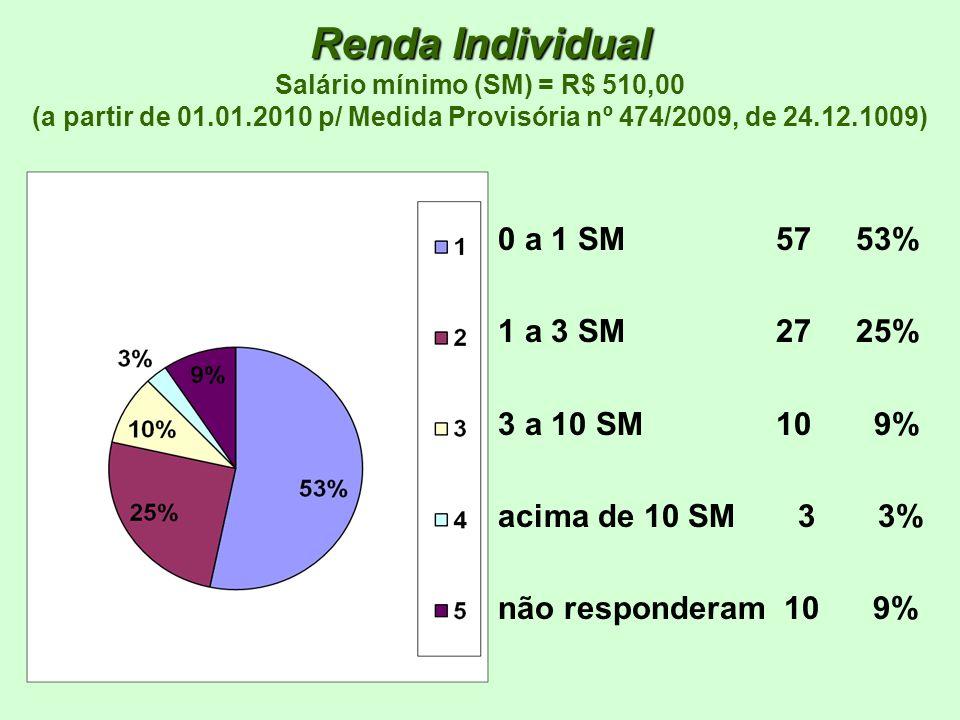 Renda Individual Salário mínimo (SM) = R$ 510,00 (a partir de 01. 01