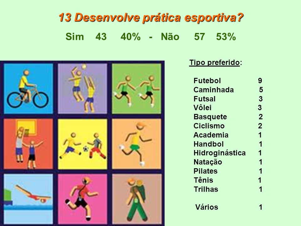 13 Desenvolve prática esportiva Sim 43 40% - Não 57 53%