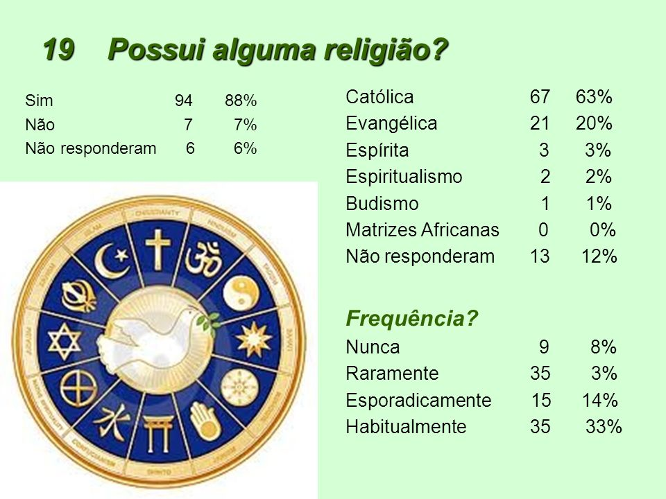 19 Possui alguma religião